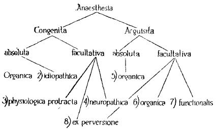 классификации фригидности по Ненадовичу